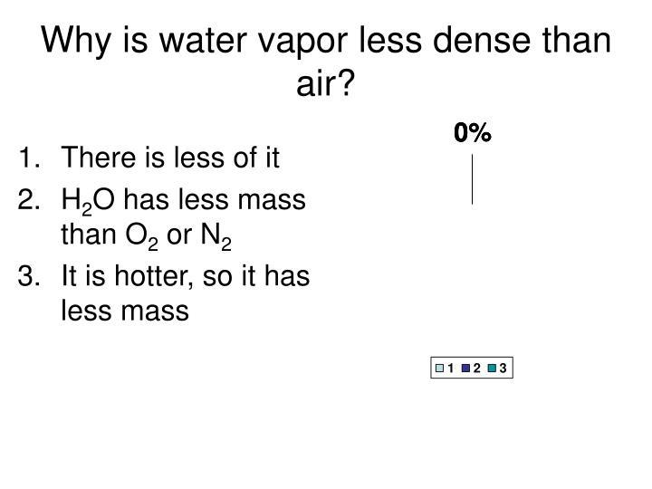 Why is water vapor less dense than air?