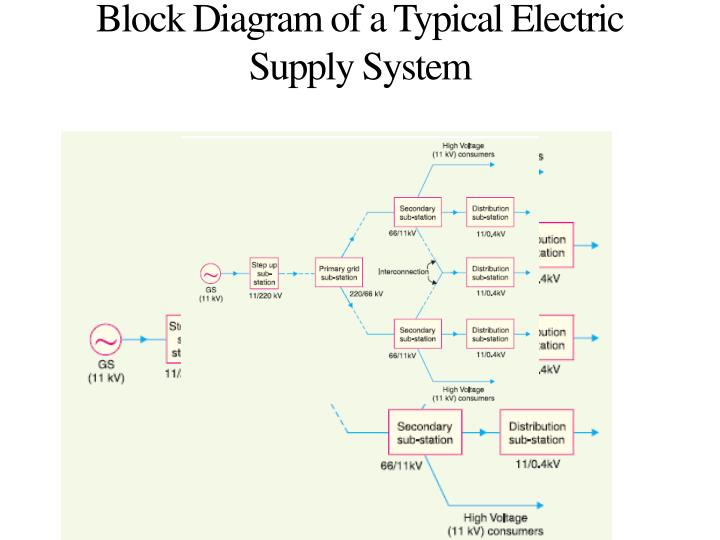 Ppt block diagram of a typical electric supply system powerpoint block diagram of a typical electric supply system ccuart Choice Image