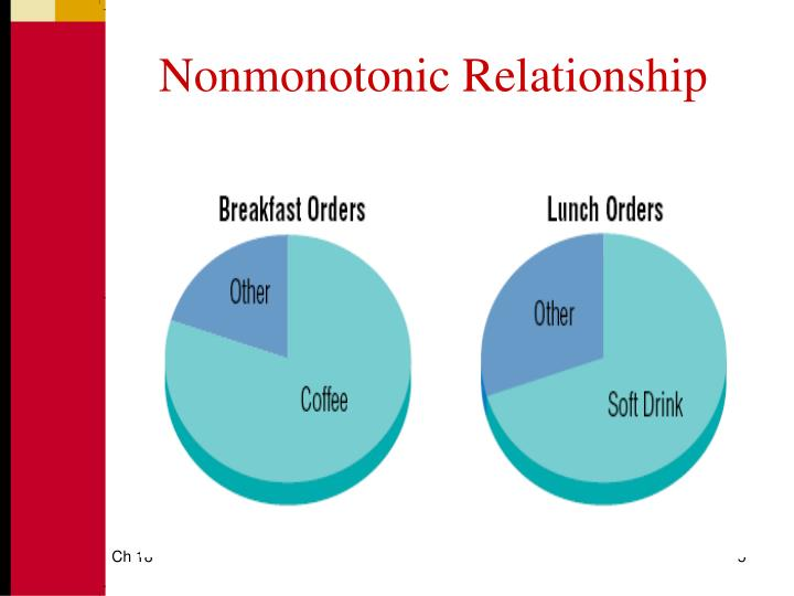 Nonmonotonic Relationship