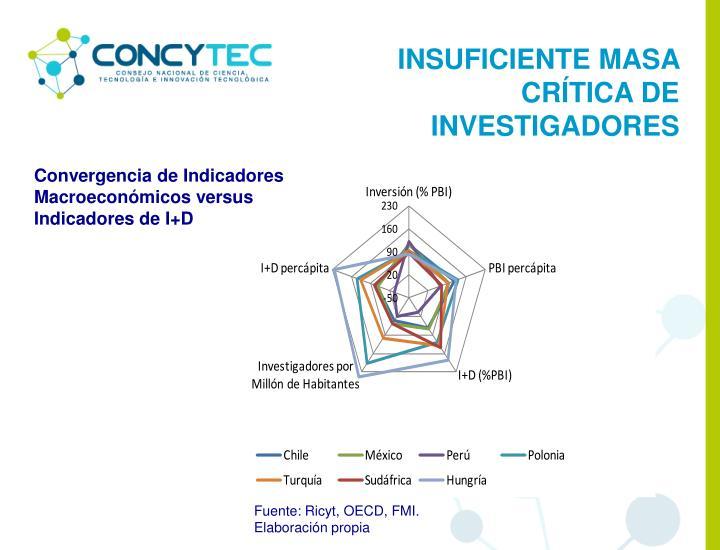 INSUFICIENTE MASA CRÍTICA DE INVESTIGADORES