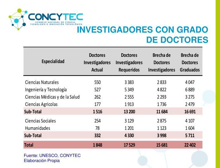 INVESTIGADORES CON GRADO DE DOCTORES