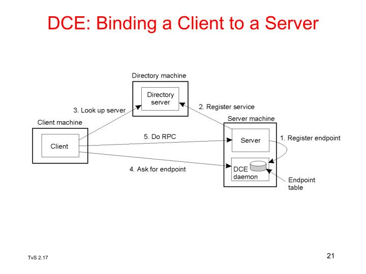 DCE: Binding a Client to a Server