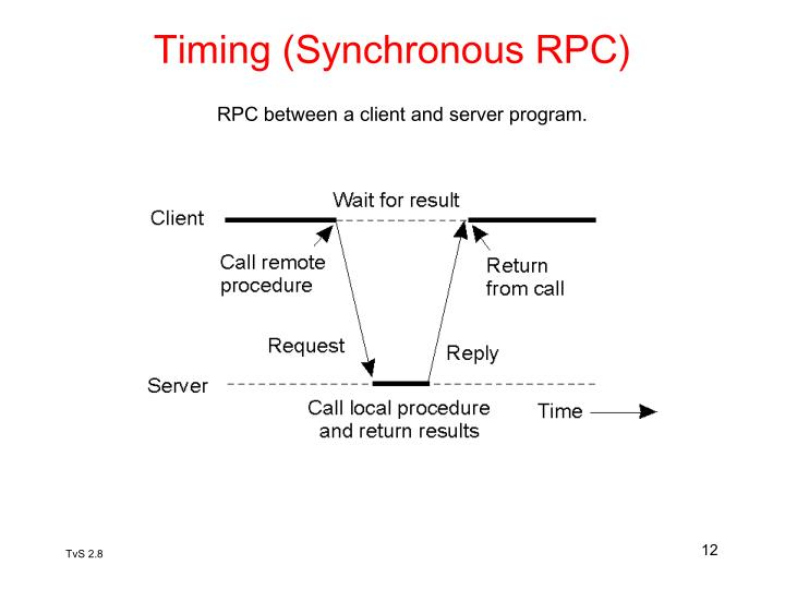 Timing (Synchronous RPC)