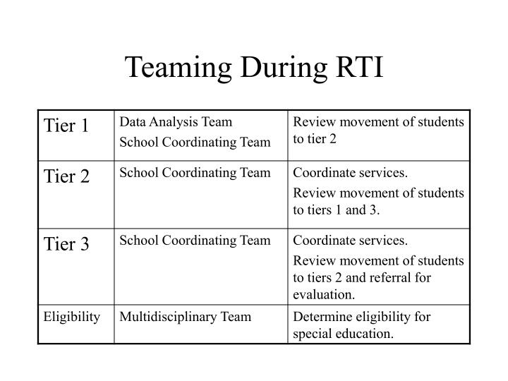 Teaming During RTI