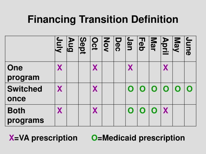 Financing Transition Definition