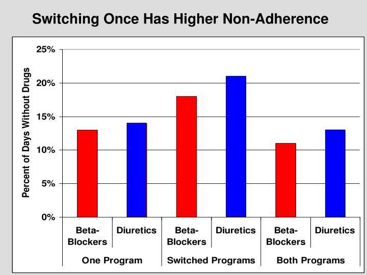 Switching Once Has Higher Non-Adherence