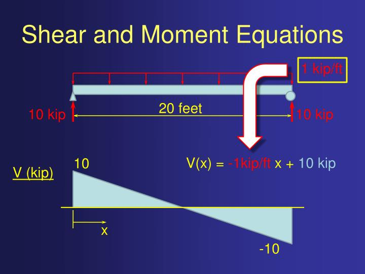 Shear and moment equations2