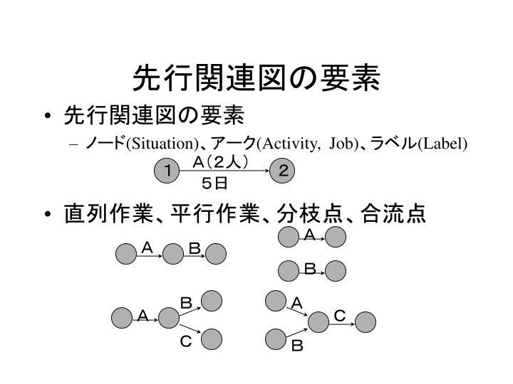 先行関連図の要素