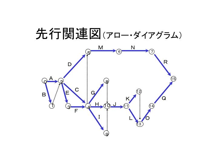 先行関連図