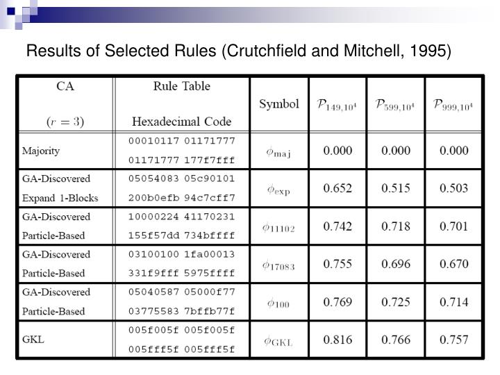 Results of Selected Rules (Crutchfield and Mitchell, 1995)