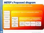 metep s proposed diagram