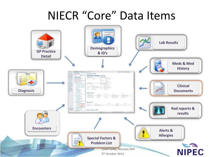 "NIECR ""Core"" Data Items"