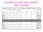 recapitulatif des points par classe
