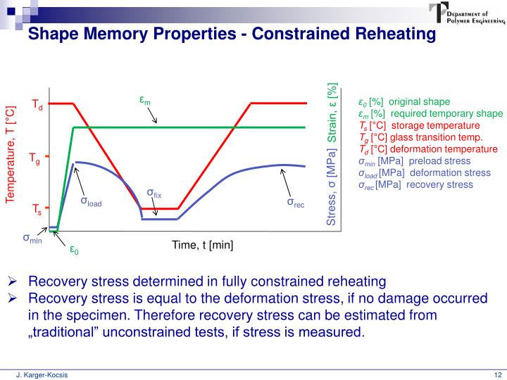 Shape Memory Properties - Constrained Reheating