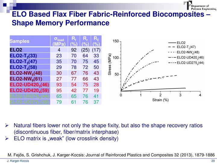 ELO Based Flax Fiber Fabric-Reinforced Biocomposites – Shape Memory Performance