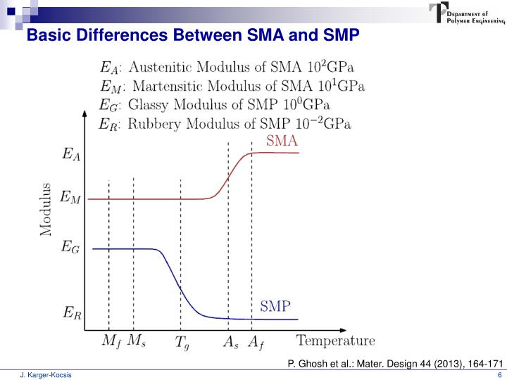 Basic Differences Between SMA and SMP
