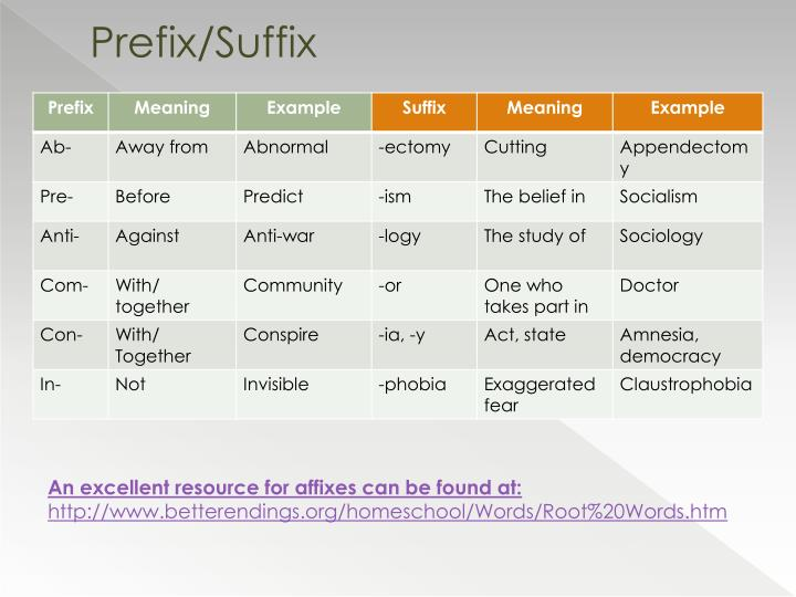 Prefix/Suffix