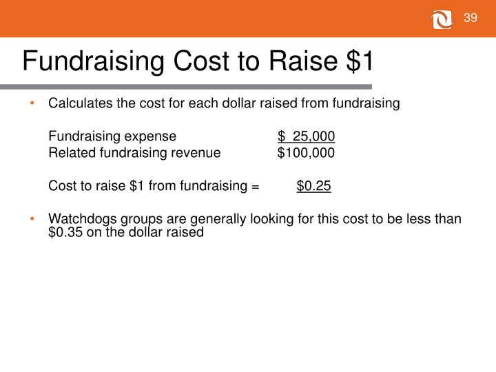 Fundraising Cost to Raise $1