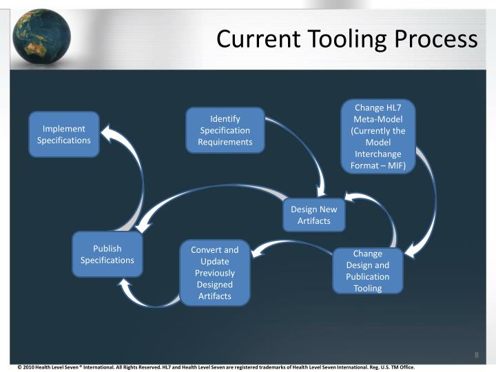 Current Tooling Process