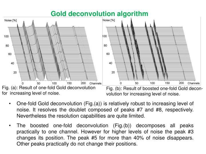 Gold deconvolution algorithm