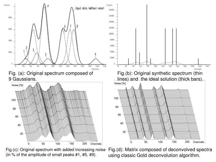 Fig. (a): Original spectrum composed of
