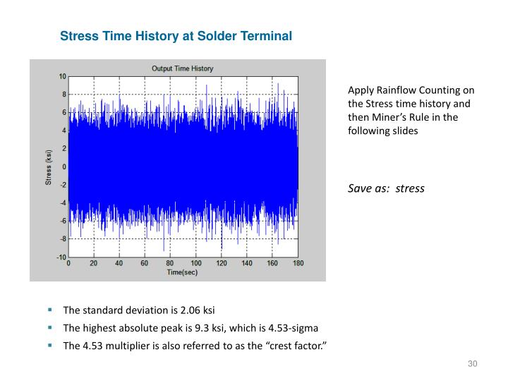 Stress Time History at Solder Terminal