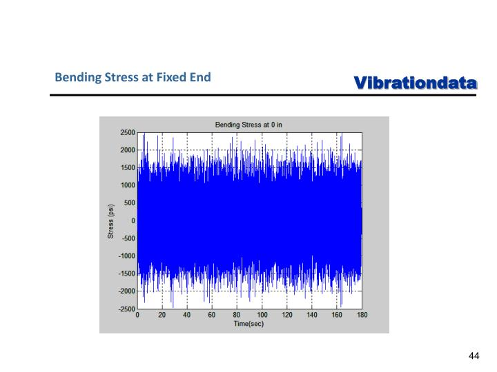 Bending Stress at Fixed End