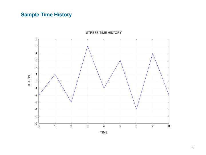 Sample Time History