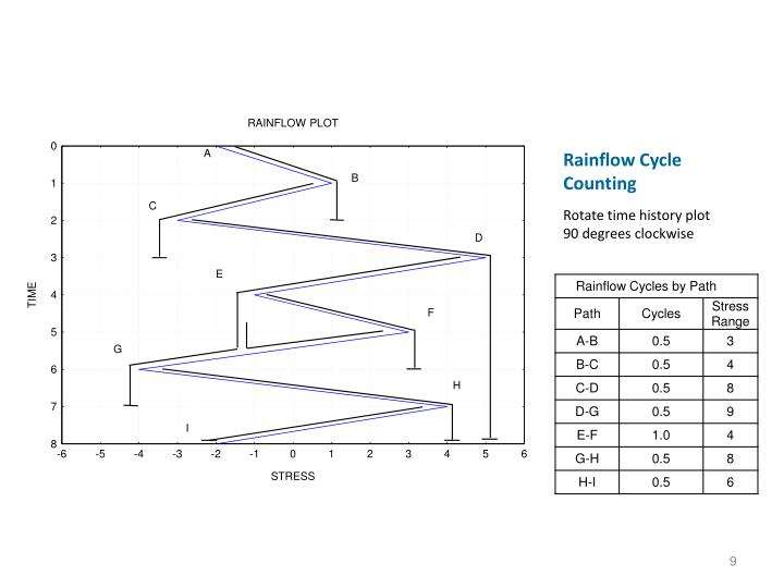 Rainflow Cycle Counting