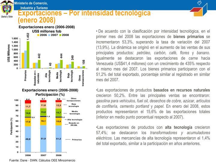 Exportaciones – Por intensidad tecnológica