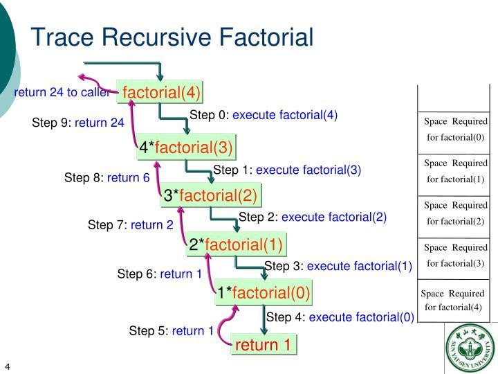 Trace Recursive Factorial