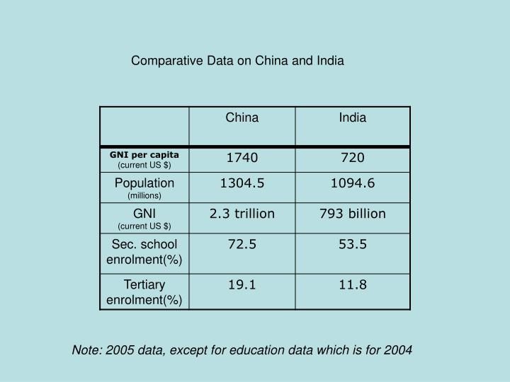 Comparative Data on China and India