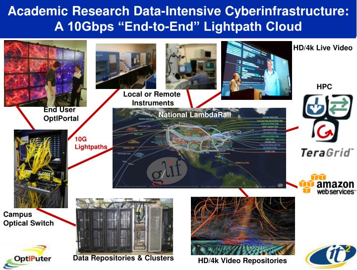 Academic research data intensive cyberinfrastructure a 10gbps end to end lightpath cloud