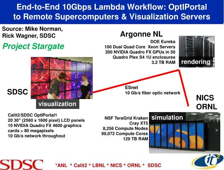 End-to-End 10Gbps Lambda Workflow: OptIPortal