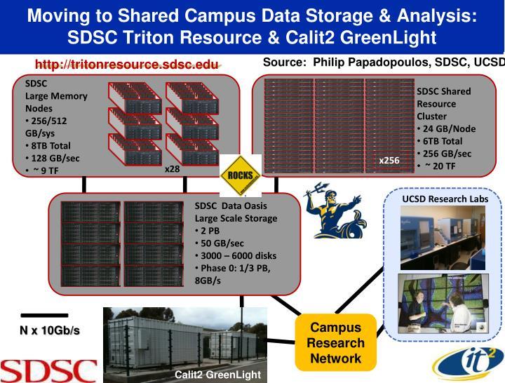 Moving to Shared Campus Data Storage & Analysis: SDSC Triton Resource & Calit2 GreenLight