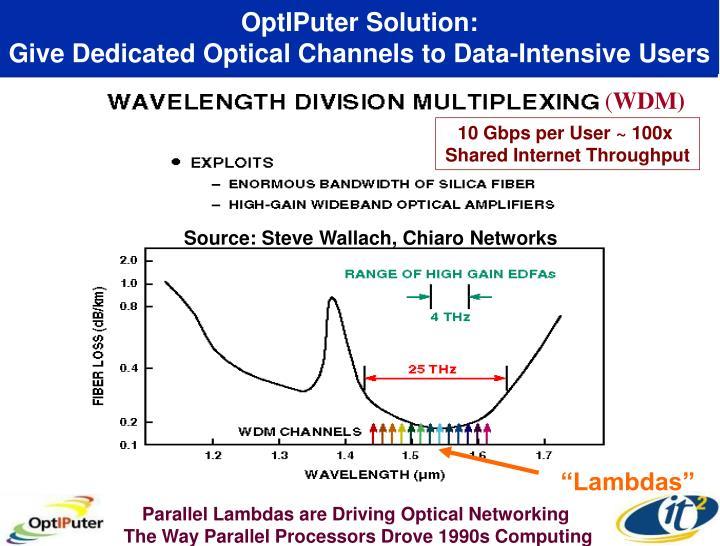 OptIPuter Solution: