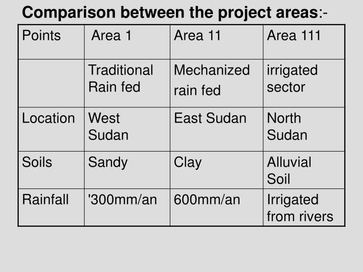 Comparison between the project areas