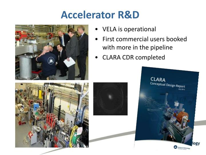 Accelerator R&D