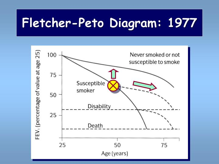 Fletcher-Peto Diagram: 1977