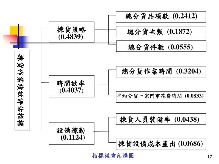 指標權重架構圖