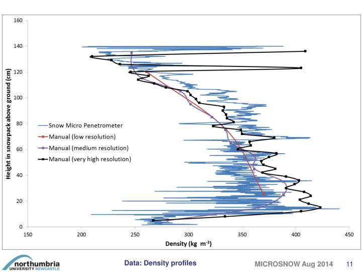 Data: Density profiles