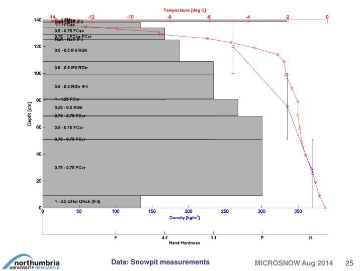 Data: Snowpit measurements