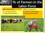of farmers in the labor force