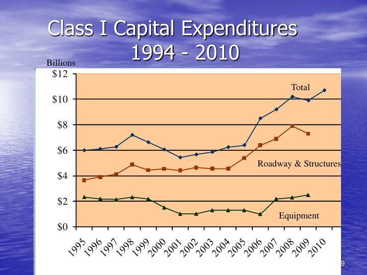 Class I Capital Expenditures