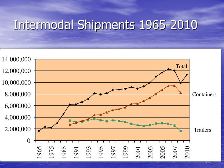 Intermodal Shipments 1965-2010