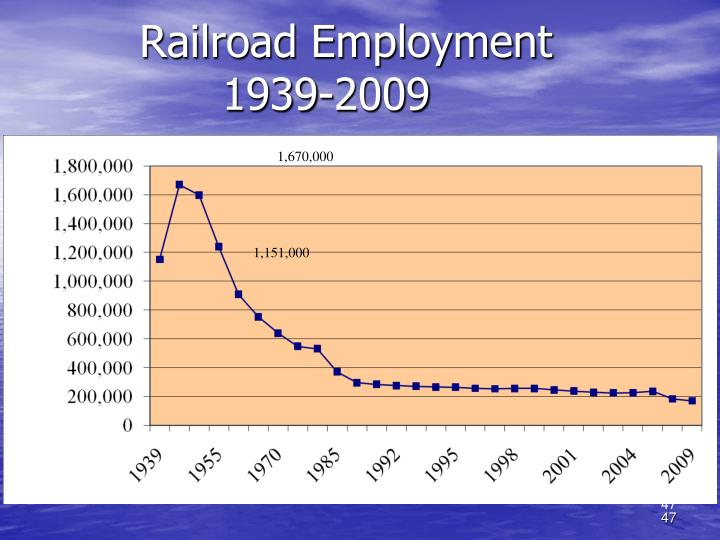 Railroad Employment