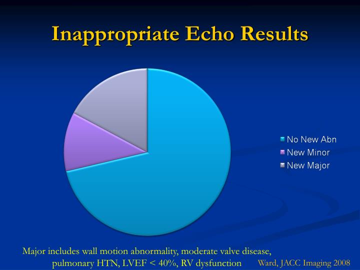 Inappropriate Echo Results