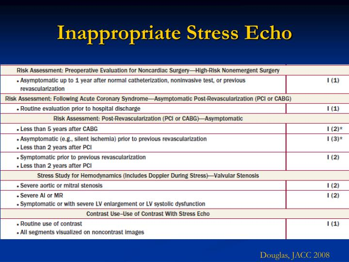 Inappropriate Stress Echo