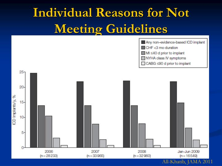 Individual Reasons for Not Meeting Guidelines