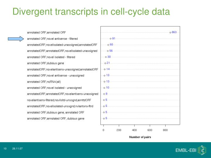 Divergent transcripts in cell-cycle data